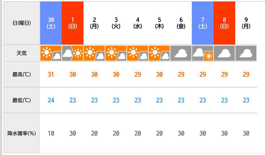 千葉県館山市の沖ノ島ビーチのこれから10日間の天気予報&関東甲信地本梅雨明け宣言!!